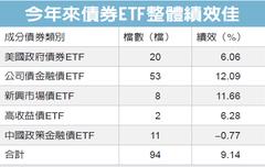 上櫃債券ETF 績效靚