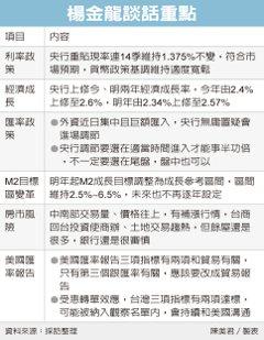 美盯匯率操縱 台灣拉警報