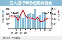 銀行新增房貸 探兩個月低點