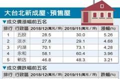 2019大台北房價 五股漲最多