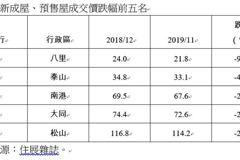 2019雙北新案「漲跌區TOP5」出爐 「五淡湖」房價最強