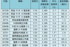 不只0050!元月25檔ETF除息 配息率最高7%