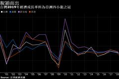 Bloomberg看台灣總統大選:圖表解析受關注的經濟面向