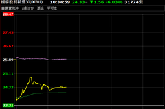 國泰股利ETF跌向淨值 再爆新大量