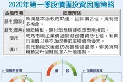 首季資產配置 中信銀:股債各半