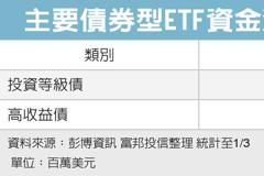 投資級債ETF 抗波動