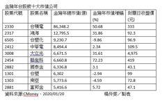 台積電寫驚奇 金豬年大漲112元、市值增2.9兆