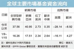 新興亞股基金 強力吸金