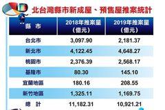 今年北台灣推案量衝1.3兆 專家:武漢疫情左右後市
