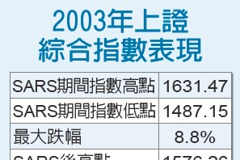 SARS啟示錄/疫情最高峰 股價最便宜
