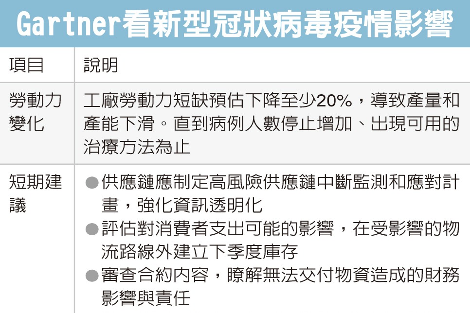 Gartner看疫情衝擊 大陸工廠勞動力大降20%