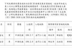 新北居家檢疫2失聯1找到 郭富文投宿桃園旅社確認健康無虞