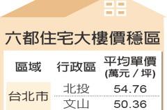 六都20行政區 去年房市價量雙穩