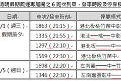 高鐵清明連假加開6班次列車 3月15日凌晨開賣