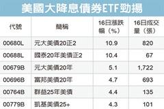 債券ETF跳漲 後勁強