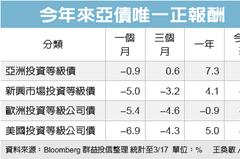 亞洲投資債 資金避風港