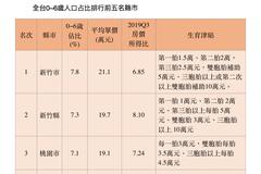 房價所得比低才敢生子 一張表顯示新竹縣市最敢生