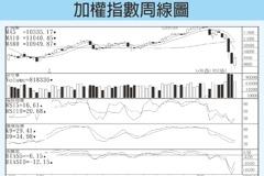 技術指標/下彎月線恐成台股上檔壓力