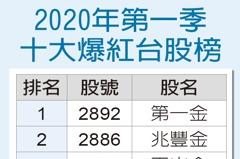高股息正夯 首季台股紅人榜Top10