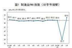 大陸3月官方製造業PMI反彈至52