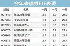 債券ETF十強 Q1漲逾20%