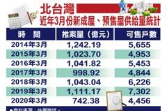 疫情對房市沒影響?3月北台灣推案量僅742億 近9年新低