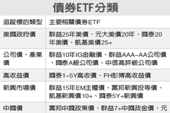 混搭配息型ETF 穩穩賺