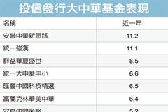 陸股基金 投資價值浮現