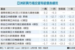 體質穩健 亞洲投資級債抗震