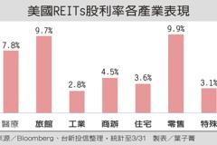 美REITs股利率攀4.8% 機會來了