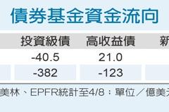 市場趨穩定 高收益債市超吸金