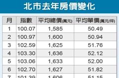 北市房價連漲5個月 創4年新高
