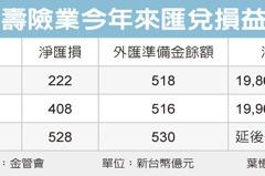 壽險3月匯兌成本 增120億