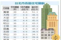 北市萬華區 40年老屋占一半