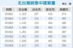 買氣意外穩定 北台灣Q1待售建案數減少