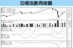 技術指標/台股回測月線 盼季線回升