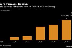 中東銀行猛發福爾摩沙債 今年來發行量已創新高