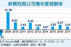 新興短期公司債 高息收低波動