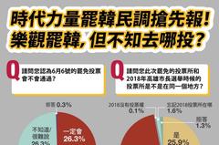 時力民調:逾半高雄市民認為韓會被罷免