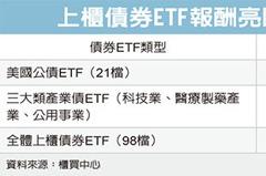 上櫃債券ETF 避險優選