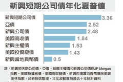 短期公司債 CP值高