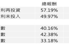 統計:投資人買台股五年 比高收債多賺20%