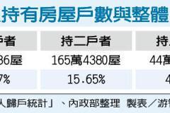 用大數據解釋 內政部:台灣囤房問題有限