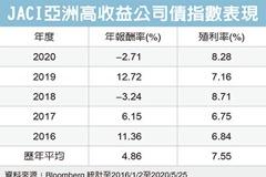 亞洲高收債 受青睞