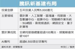 騰訊拚新基建 五年砸2.1兆
