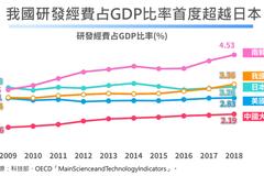 我研發經費呈逐年成長 占GDP比率世界第三