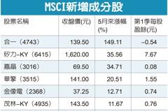 MSCI權重調整生效 2檔新增股創天價