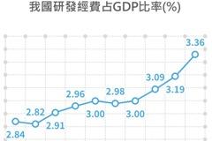 台研發經費GDP占比首超日 躍居世界第三