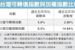 台灣可轉債抗震 納入配置