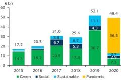 疫情催生「抗疫債券」 ESG投資持續受到關注